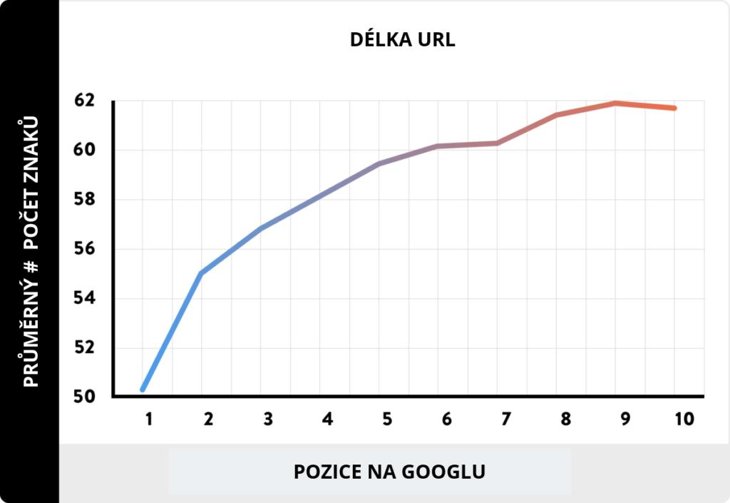 Graf délky url apozice