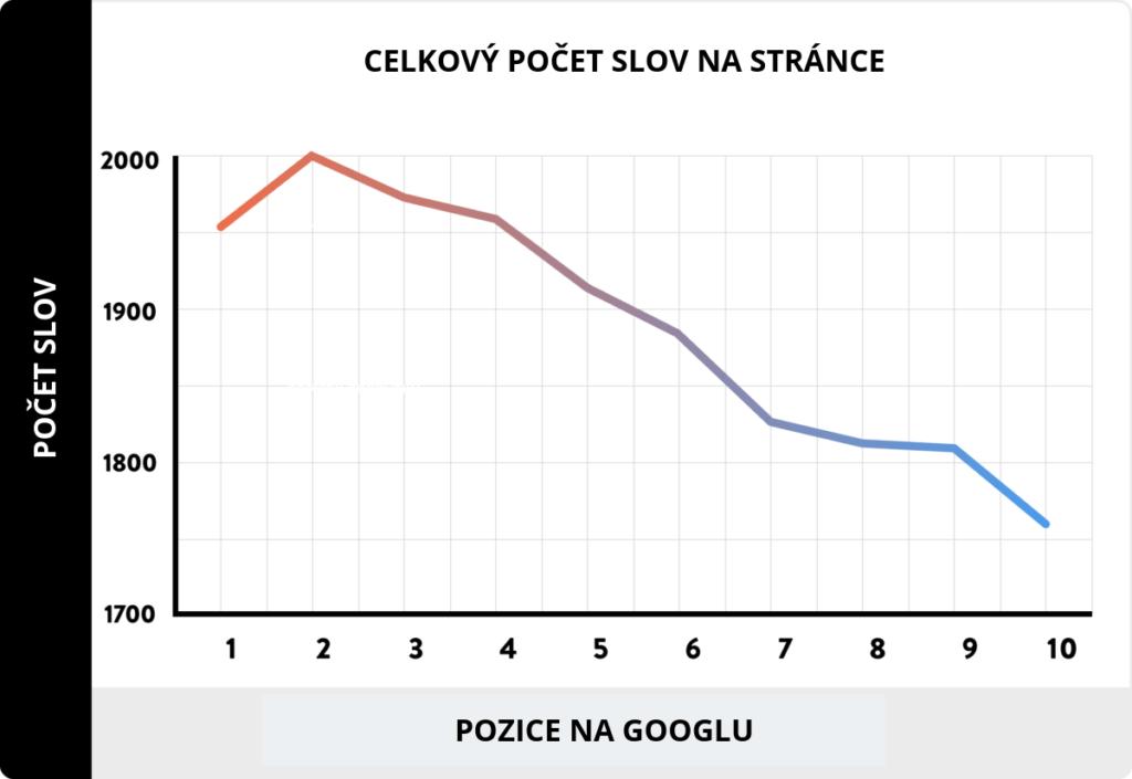 Graf počtu slov aumístění naGooglu