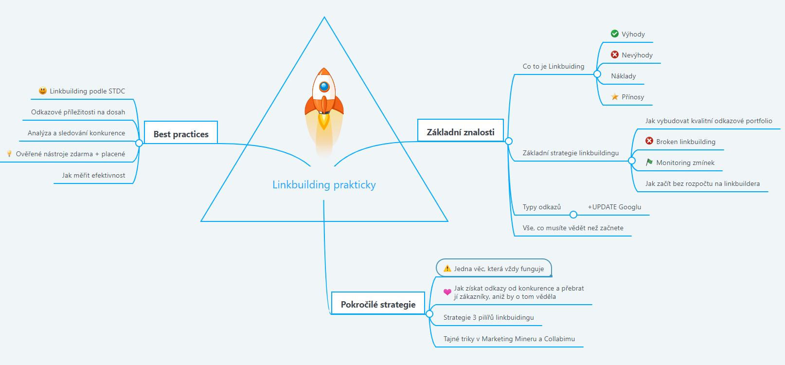 Osnova školení linkbuilding prakticky