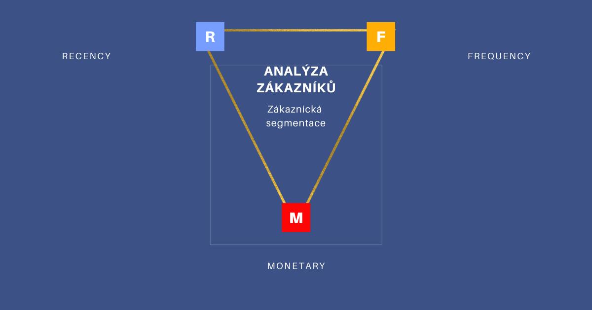 RFM analýza - zákaznická segmentace